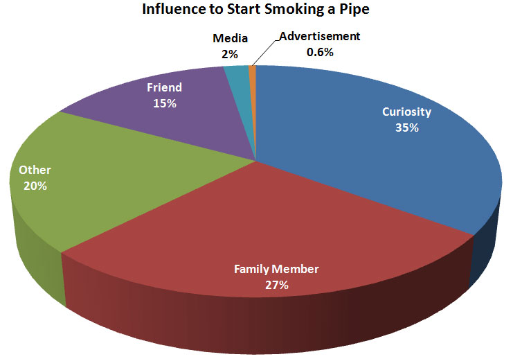 influence of tobacco smoking Smoking tobacco products can lead to severe health problems and even death while quitting smoking can be very difficult for some smokers, there are smoking cessation programs and medications that can help smokers quit.