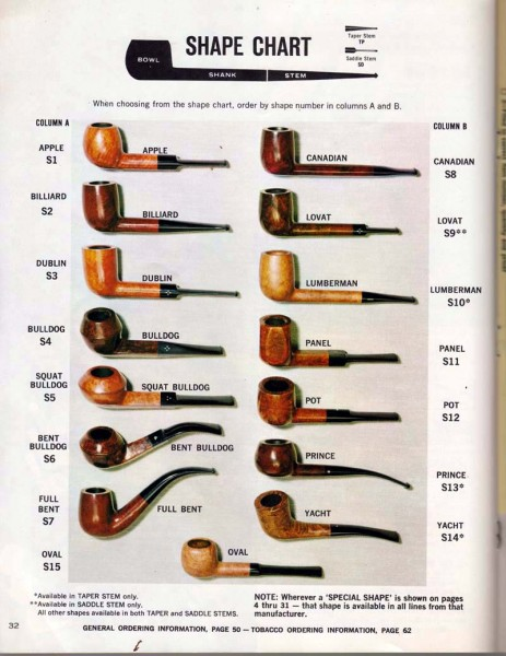 Smoking pipe shapes for Kinds of pipes